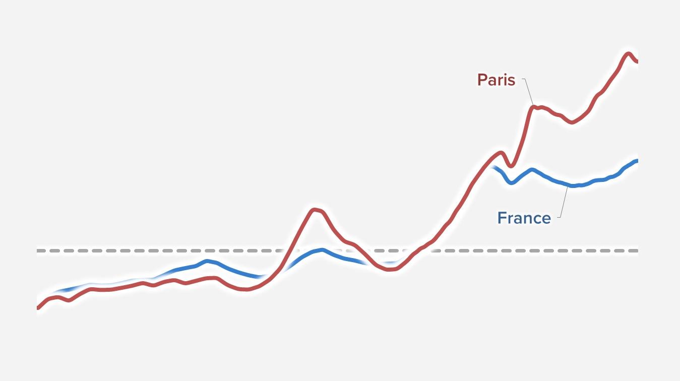 Depuis 2000, l'immobilier français est hors de prix