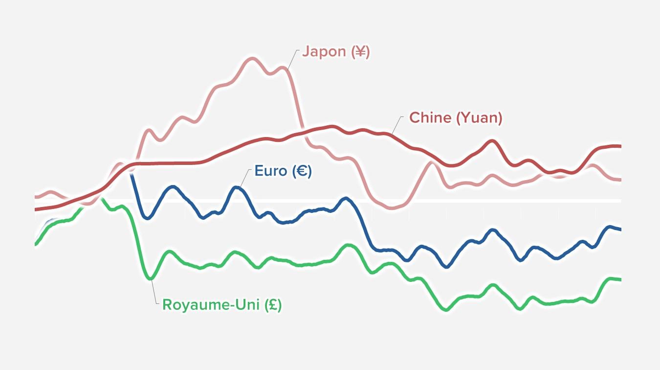Monnaies : l'euro n'a pas détrôné le dollar